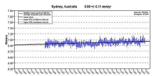 Graph of sea level at Sydney, Australia