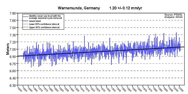 Warnemunde sea level