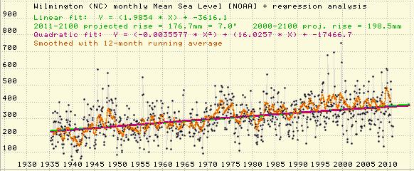Wilmington sea level, 1933-2011
